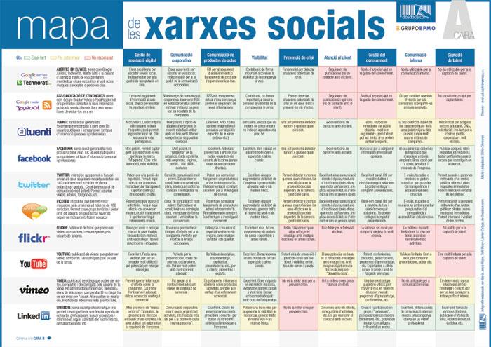 chuleta redes sociales en catalán