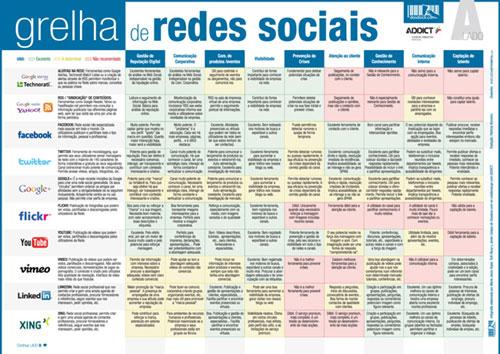 Chuleta redes sociales en portugués