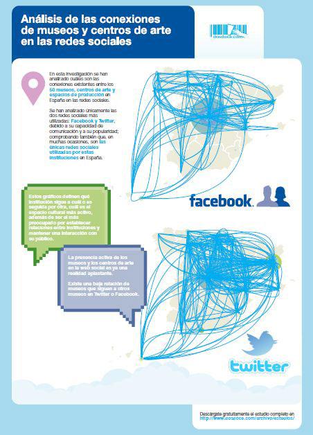 Conexiones museos y redes sociales
