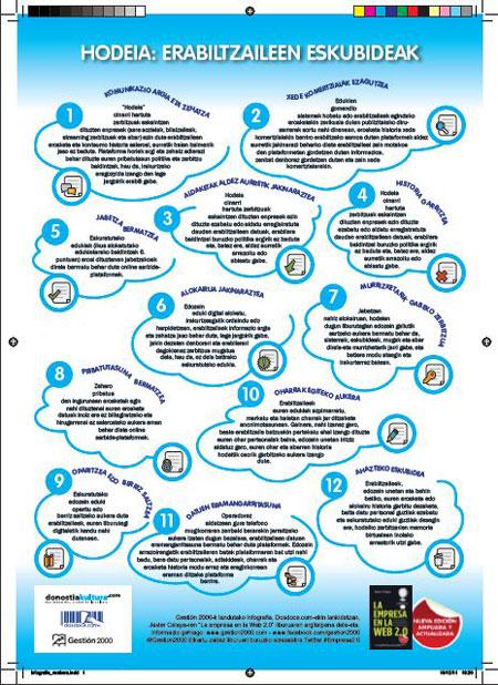 Infografía Derechos de los usuarios en la nube en catalán
