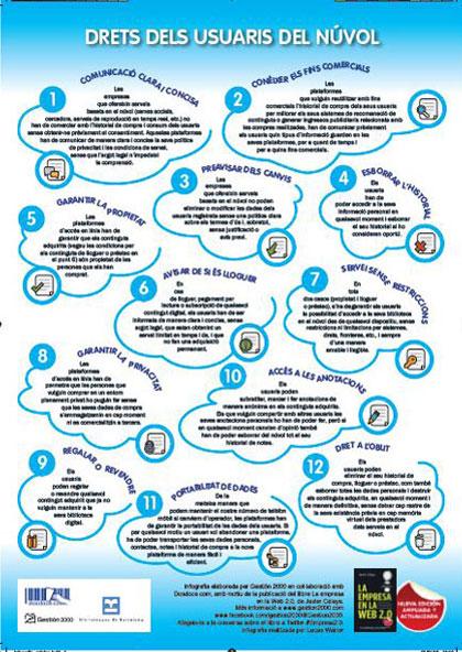 Derechos de los usuarios en la nube