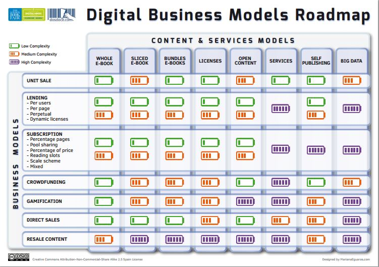 Digital Business Models Roadmap