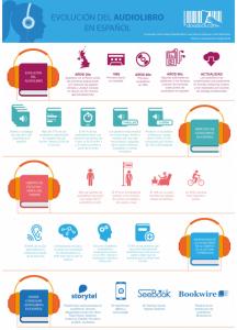 Infografía sobre la evolución de los audiolibros en español