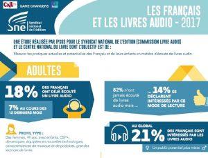Evolución de los audiolibros en Francia