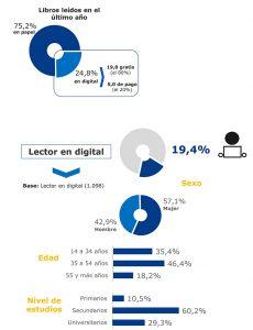 Infografias Perfil lectores tiempo libre papel-digital