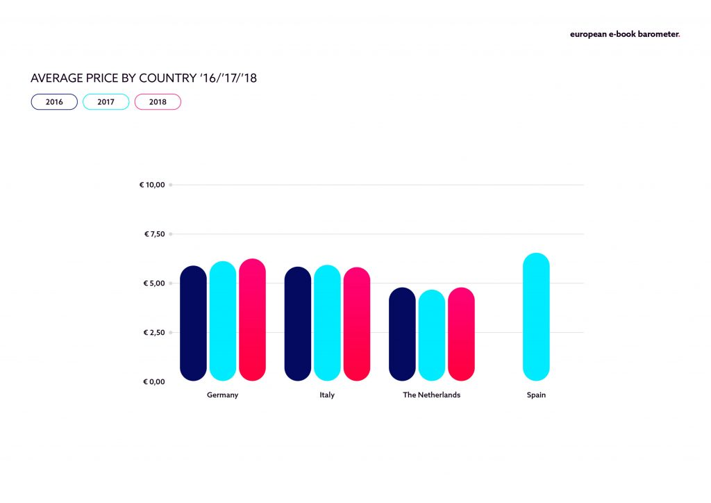 Barometer_AveragePrice_PR-Chart01