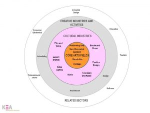 European Manifesto on Supporting Innovation for Cultural and Creative Sectors