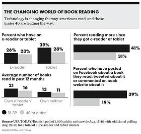 ebooks habits