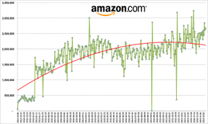 Profitero reveals that Amazon.com makes more than 2.5 million price changes every day