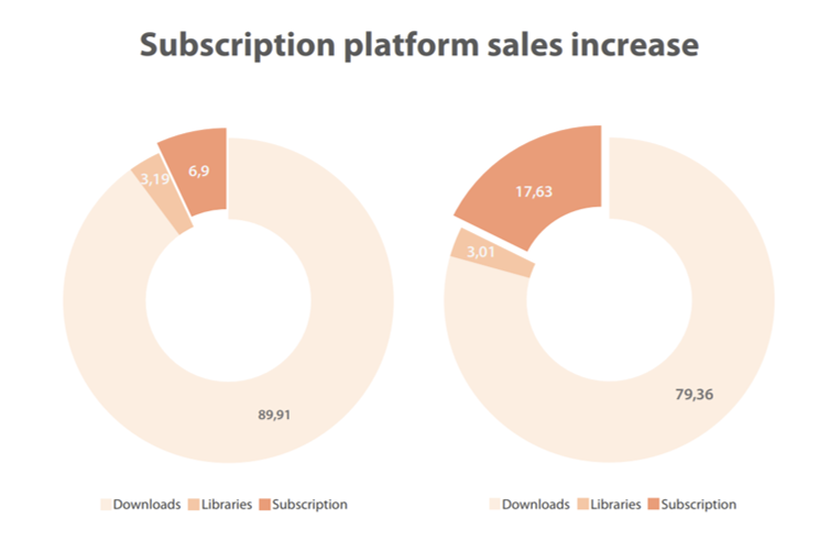 Subscription platform sales increase