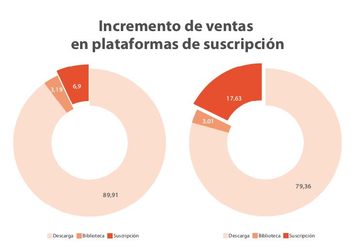 incremento_ventas_plataformas_suscripcion