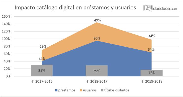 Impacto catálogo digital España
