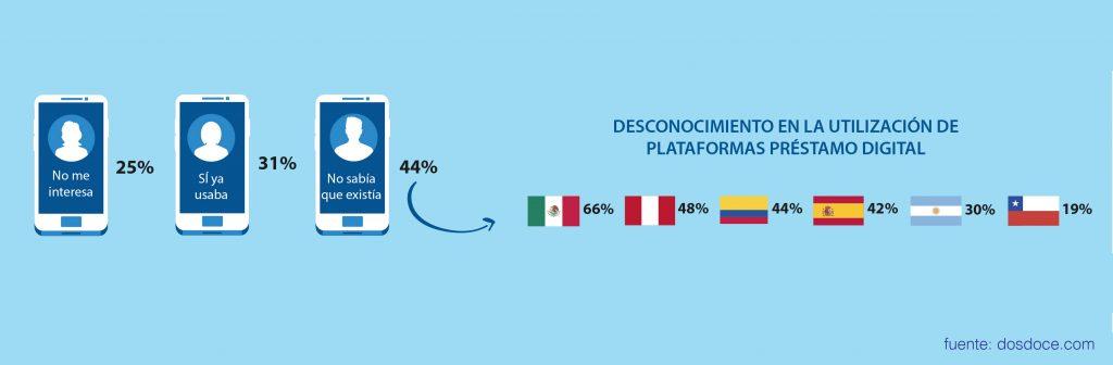 desconocimiento_préstamo_digital